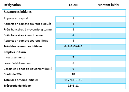 exemple de plan de financement initial business plan